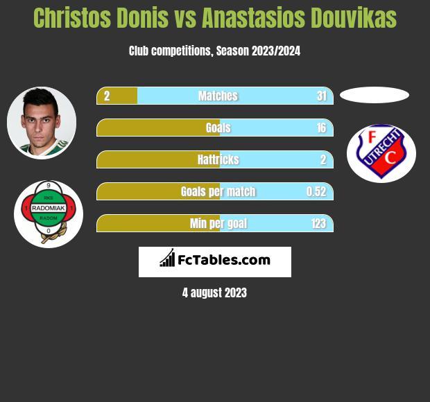 Christos Donis vs Anastasios Douvikas infographic