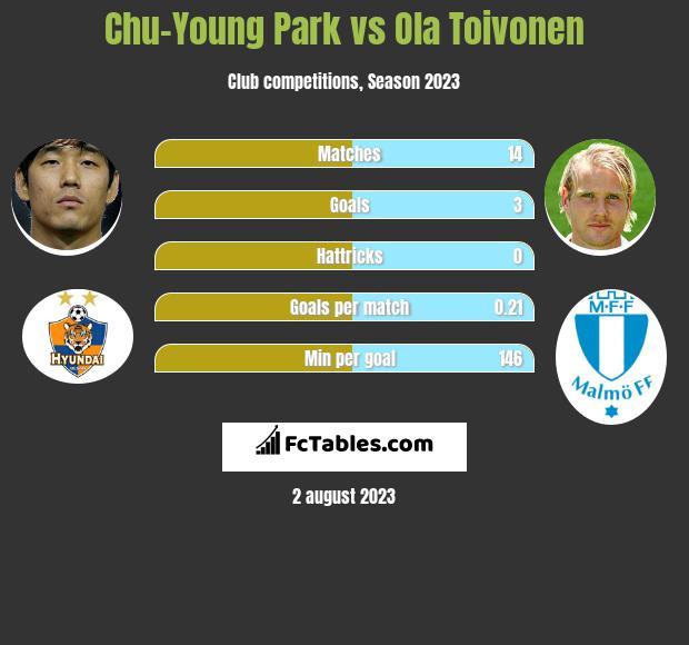 Chu-Young Park vs Ola Toivonen h2h player stats