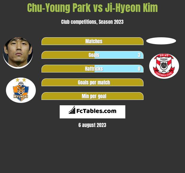 Chu-Young Park vs Ji-Hyeon Kim h2h player stats
