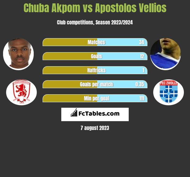 Chuba Akpom vs Apostolos Vellios infographic