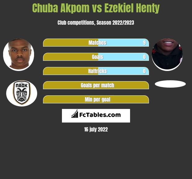 Chuba Akpom vs Ezekiel Henty infographic
