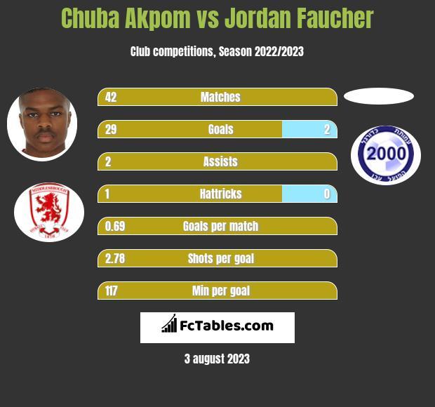 Chuba Akpom vs Jordan Faucher infographic