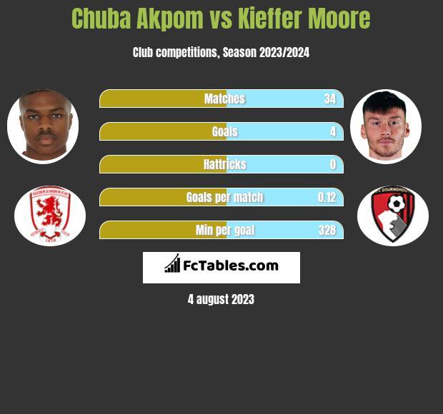 Chuba Akpom vs Kieffer Moore infographic