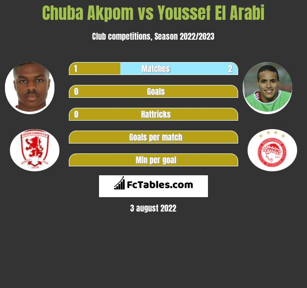 Chuba Akpom vs Youssef El Arabi h2h player stats