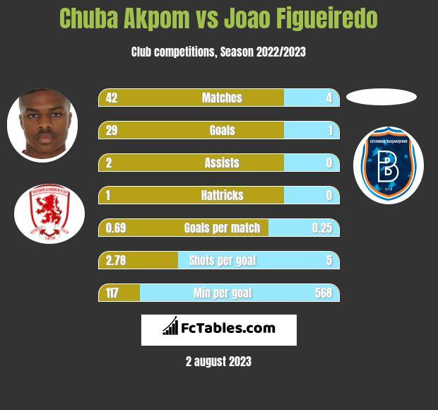 Chuba Akpom vs Joao Figueiredo infographic
