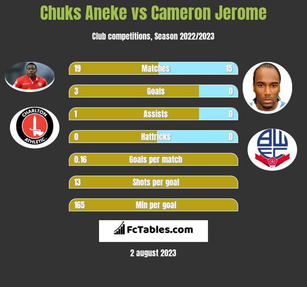 Chuks Aneke vs Cameron Jerome h2h player stats