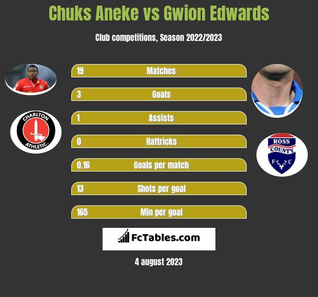 Chuks Aneke vs Gwion Edwards h2h player stats