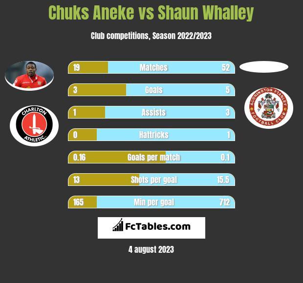 Chuks Aneke vs Shaun Whalley h2h player stats