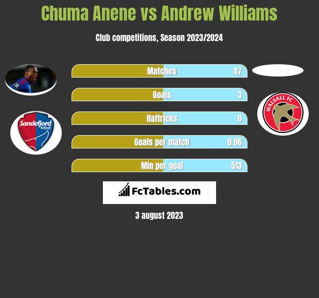 Chuma Anene vs Andrew Williams infographic
