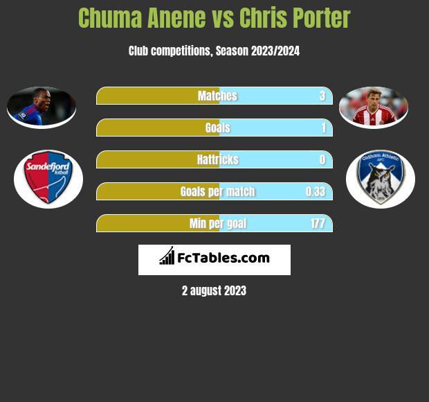 Chuma Anene vs Chris Porter infographic