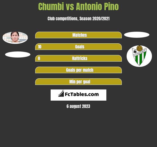 Chumbi vs Antonio Pino h2h player stats
