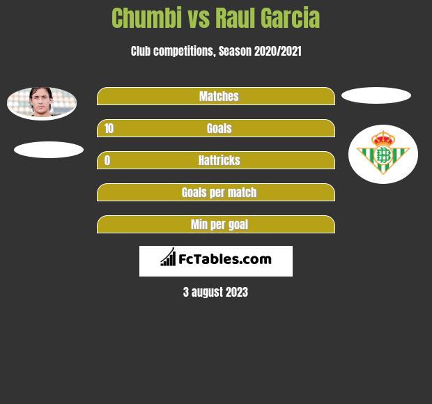 Chumbi vs Raul Garcia h2h player stats