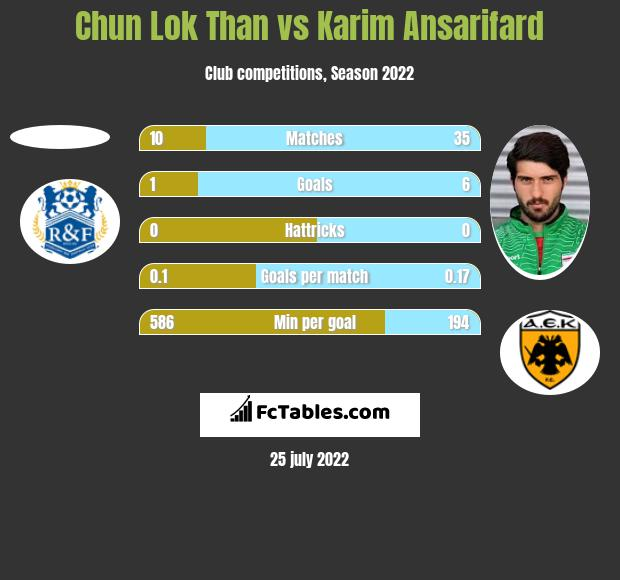 Chun Lok Than vs Karim Ansarifard h2h player stats