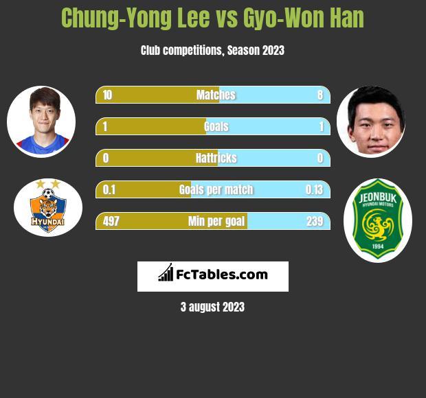 Chung-Yong Lee vs Gyo-Won Han infographic