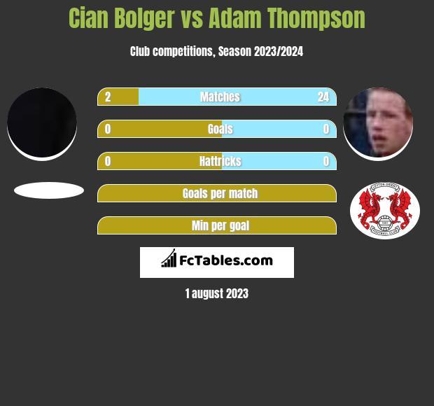 Cian Bolger vs Adam Thompson infographic