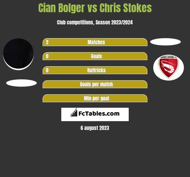 Cian Bolger vs Chris Stokes infographic