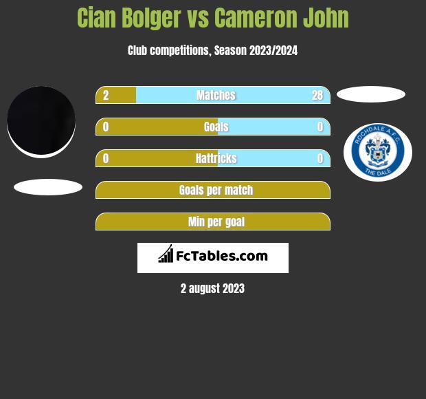 Cian Bolger vs Cameron John infographic