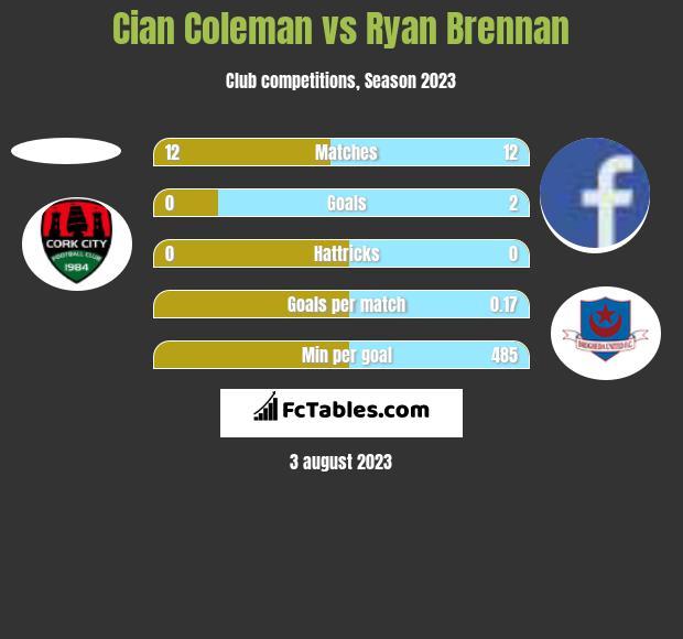 Cian Coleman vs Ryan Brennan h2h player stats