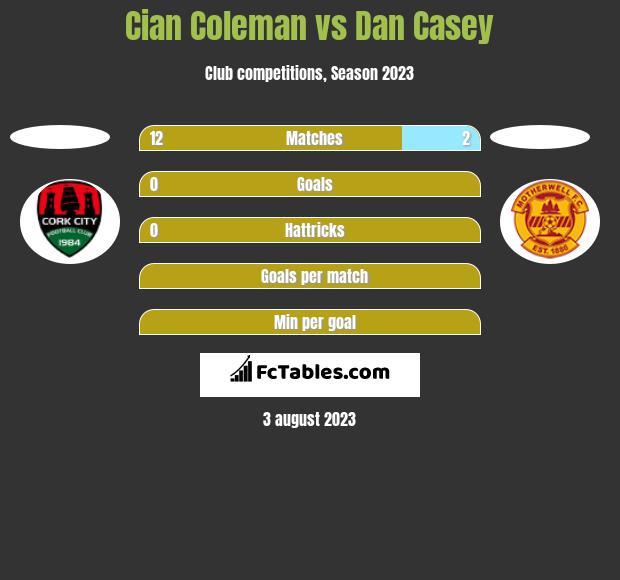 Cian Coleman vs Dan Casey h2h player stats