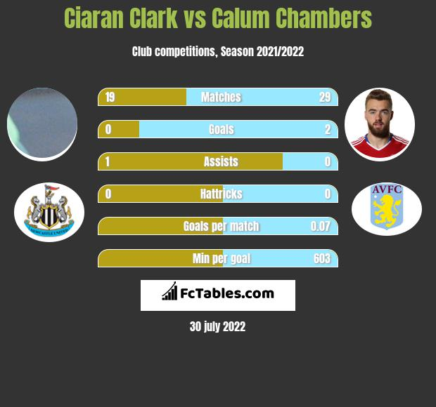 Ciaran Clark infographic statistics for Arsenal