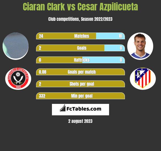 Ciaran Clark vs Cesar Azpilicueta infographic
