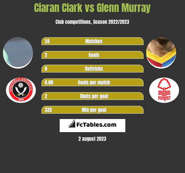 Ciaran Clark vs Glenn Murray infographic