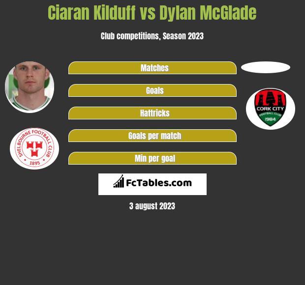 Ciaran Kilduff vs Dylan McGlade h2h player stats