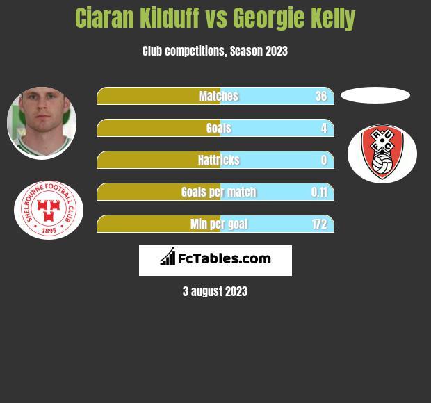 Ciaran Kilduff vs Georgie Kelly h2h player stats