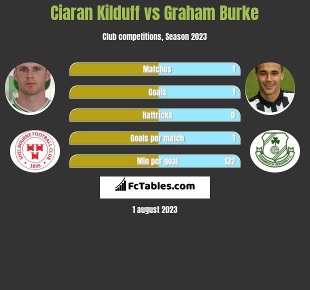 Ciaran Kilduff vs Graham Burke h2h player stats