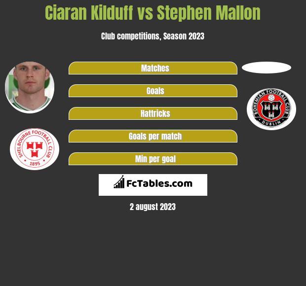 Ciaran Kilduff vs Stephen Mallon infographic