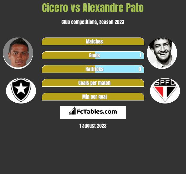 Cicero vs Alexandre Pato infographic