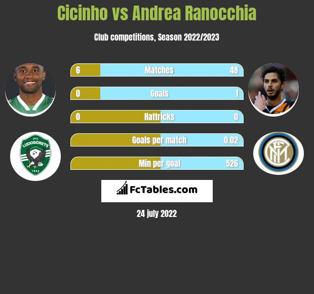Cicinho infographic statistics for Inter