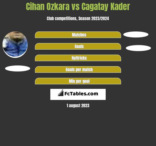 Cihan Ozkara vs Cagatay Kader h2h player stats