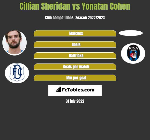 Cillian Sheridan vs Yonatan Cohen h2h player stats