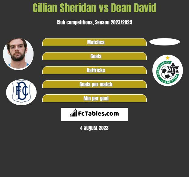 Cillian Sheridan vs Dean David h2h player stats