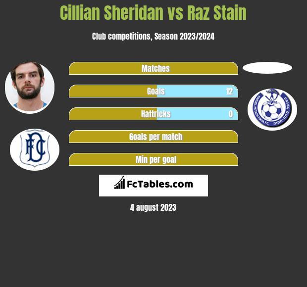Cillian Sheridan vs Raz Stain h2h player stats