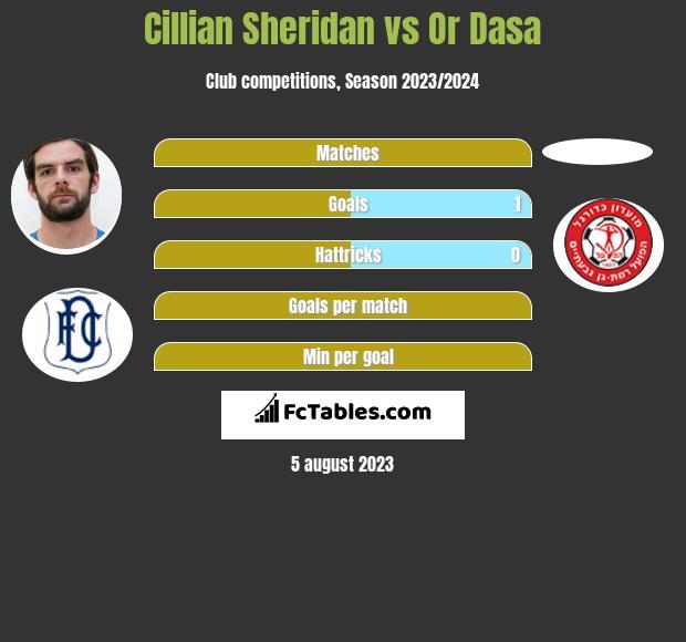 Cillian Sheridan vs Or Dasa h2h player stats