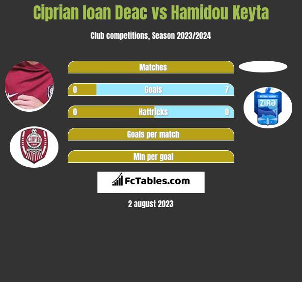 Ciprian Ioan Deac vs Hamidou Keyta h2h player stats