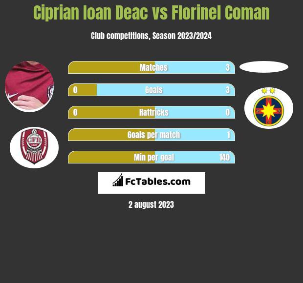 Ciprian Ioan Deac vs Florinel Coman h2h player stats
