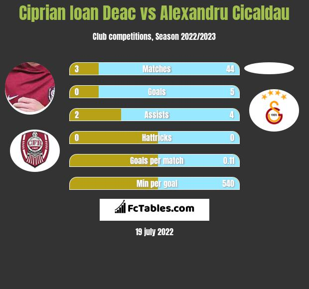 Ciprian Ioan Deac infographic statistics for CFR Cluj