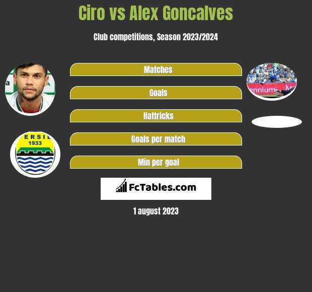Ciro vs Alex Goncalves h2h player stats