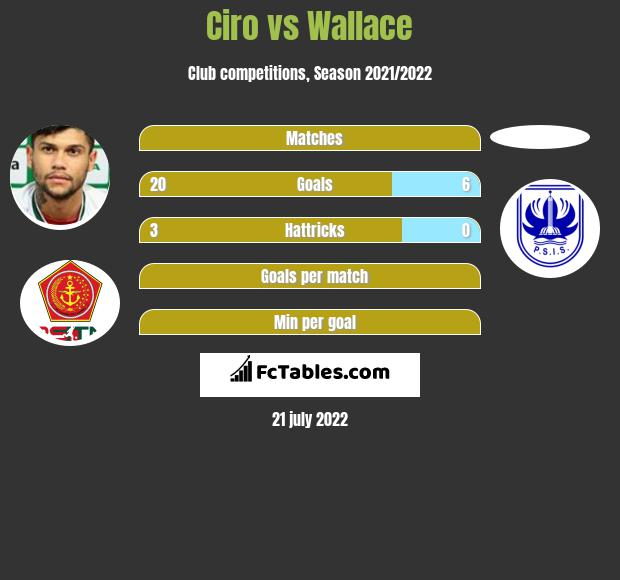 Ciro vs Wallace h2h player stats