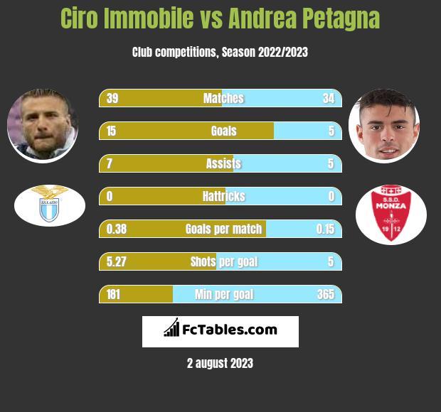 Ciro Immobile vs Andrea Petagna h2h player stats