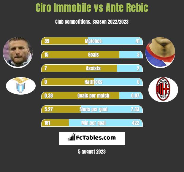 Ciro Immobile vs Ante Rebic h2h player stats