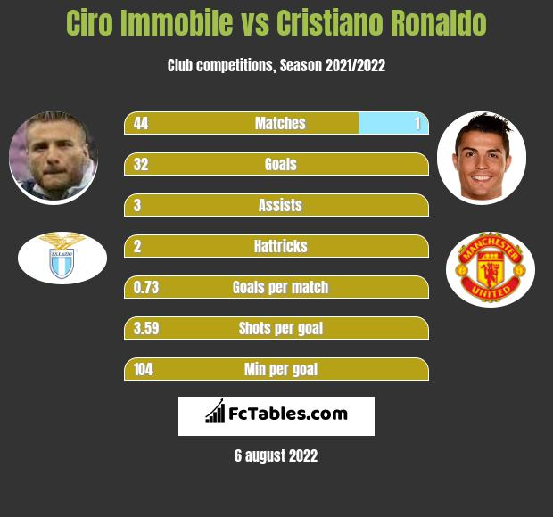 Ciro Immobile vs Cristiano Ronaldo h2h player stats