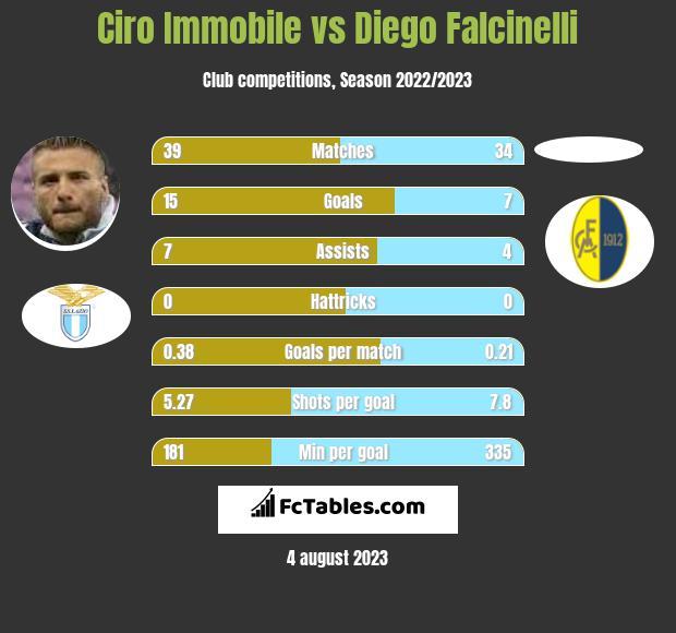 Ciro Immobile vs Diego Falcinelli h2h player stats