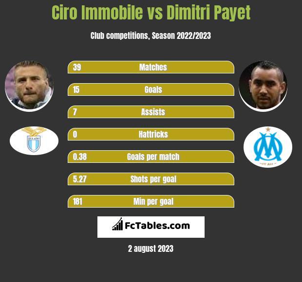 Ciro Immobile vs Dimitri Payet h2h player stats