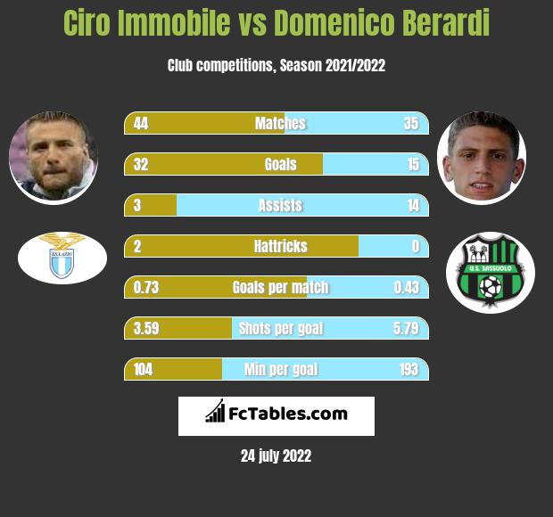 Ciro Immobile vs Domenico Berardi h2h player stats