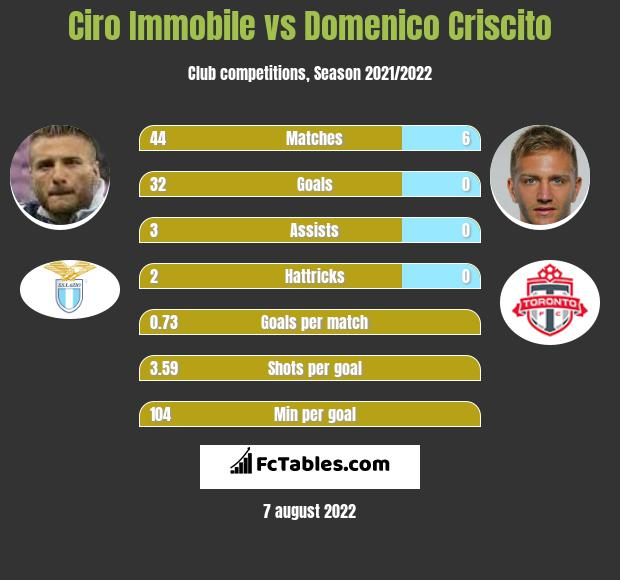 Ciro Immobile vs Domenico Criscito h2h player stats