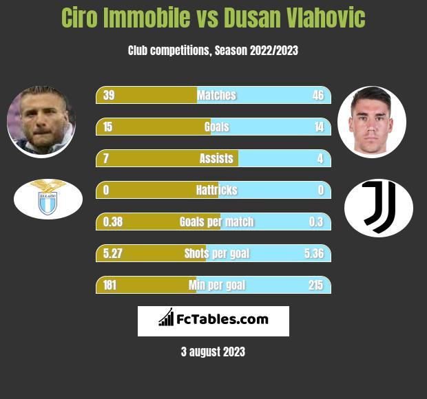 Ciro Immobile vs Dusan Vlahovic h2h player stats